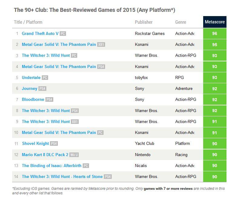 Metacritic - 90+ club 2015