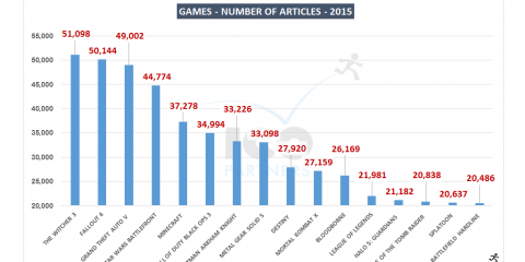 Top games in the media in 2015