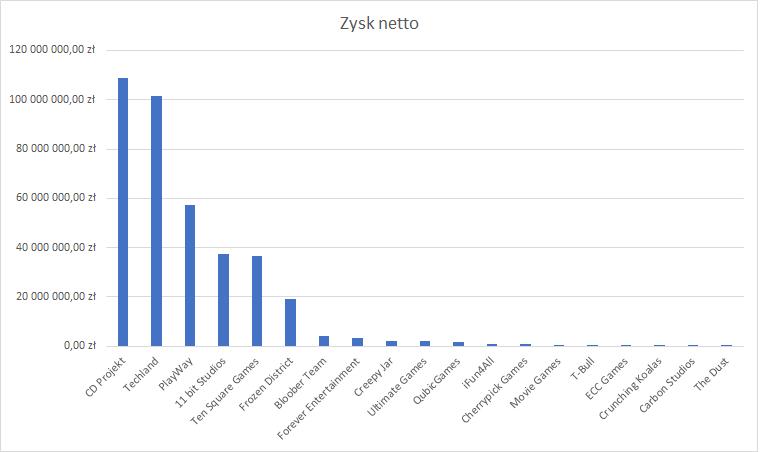 zyski polskich producentów gier komputerowych
